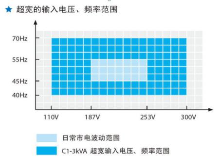 山特电压、频率范围