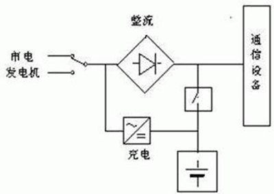 滤波成直流300v后,再通过电源开关管和开关变压器降压,稳压成低压,为