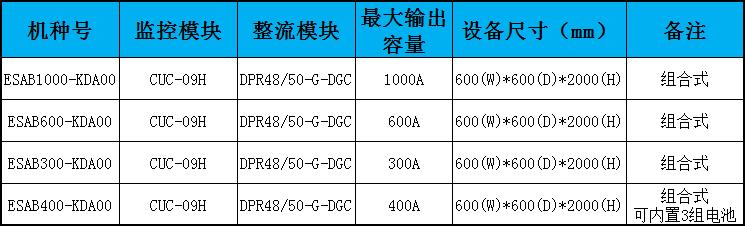 台达DPS电源参数